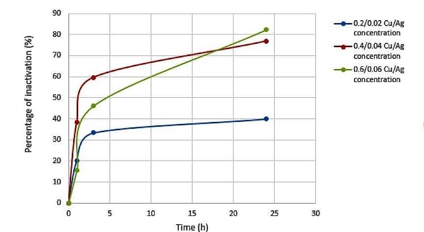 Inactivation of Pseudomonas aeruginosa